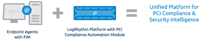 Unified Platform for PCI